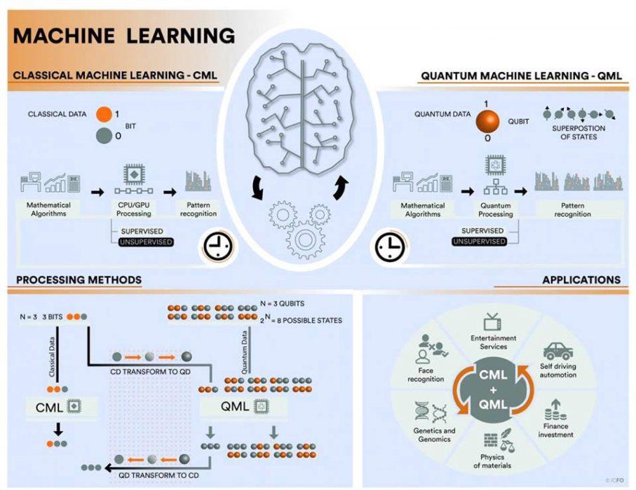 Machine learning quantico vs machine learnig tradizionale