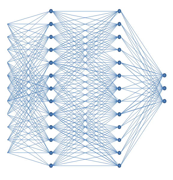 fully connected layer